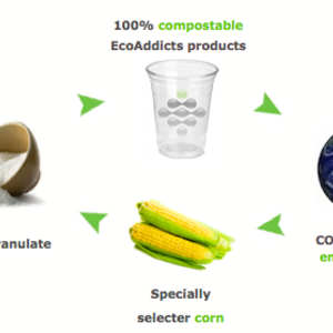 EcoAddicts 100% compostable cups