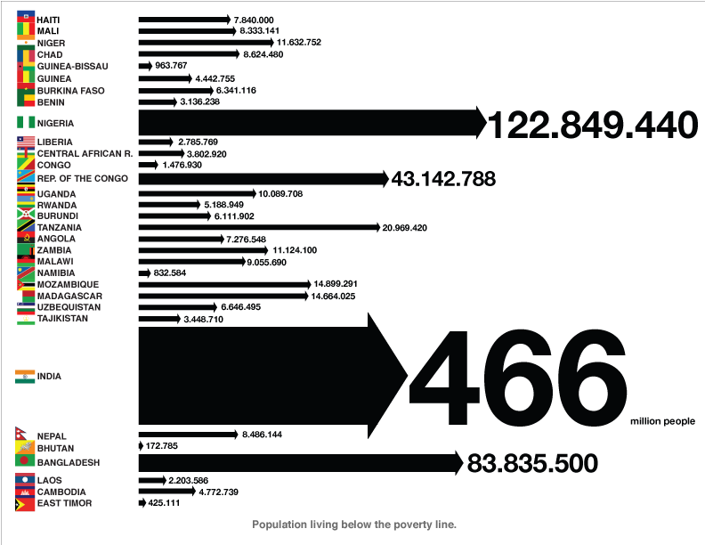 017 population living below poverty line bigger