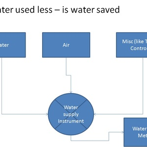 Less water used is - water saved