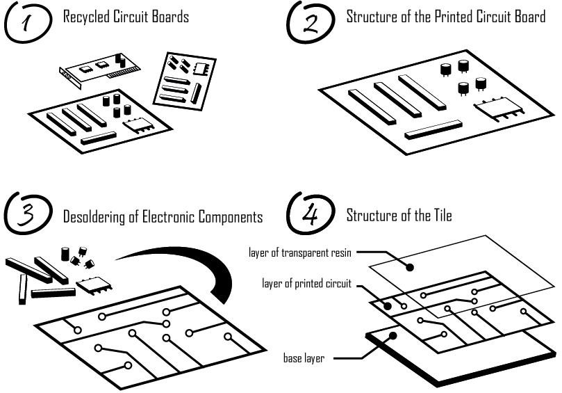 jovoto    printed circuit board recycling    future flooring