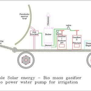 combination of Sun and agri waste power