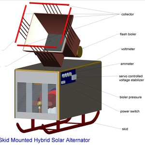 A HYBRID SOLAR  TURBO- ALTERNATOR  for Agriculture  Water Pumps