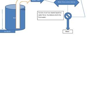 Solar pump Instead of Diesal Pump