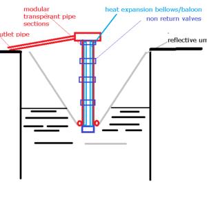 Pipe type heat expansion pump