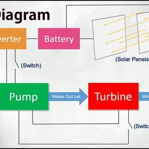 Eminent Pump