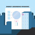Energy Absorbing Windows