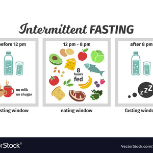 Tailored for the Biohacking and Intermittent Fasting folks
